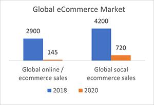 Gloal eCommerce Market