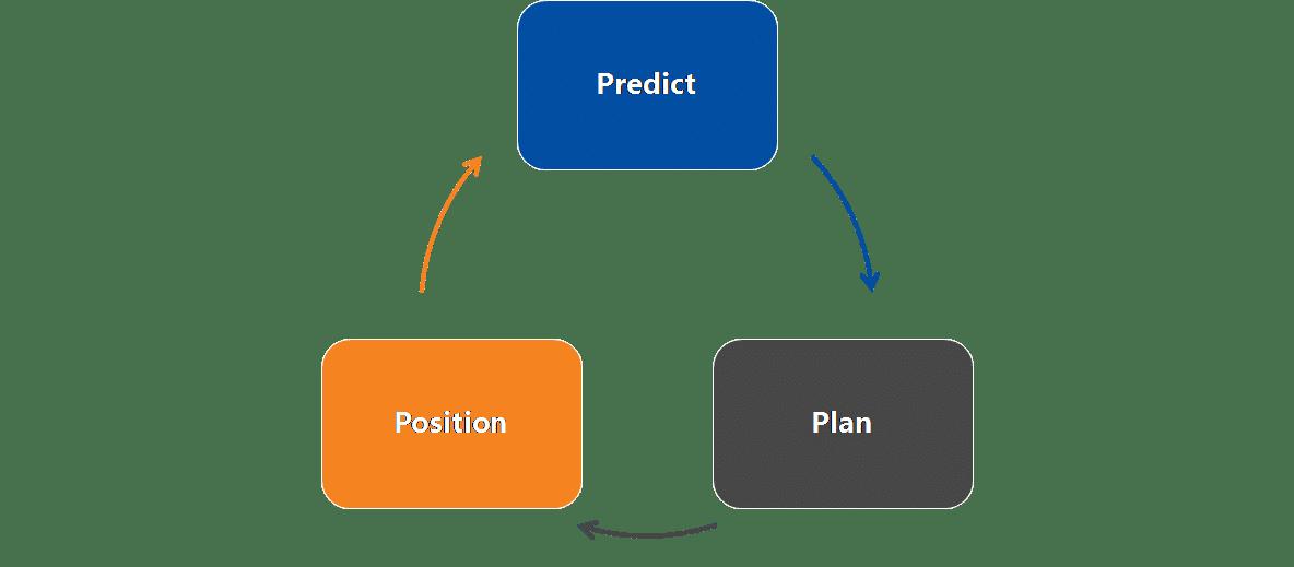 Market & Competitive Intelligence